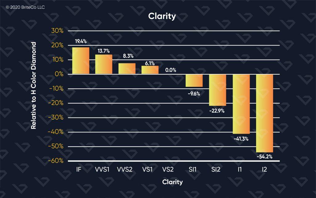 4Cs:Clarity