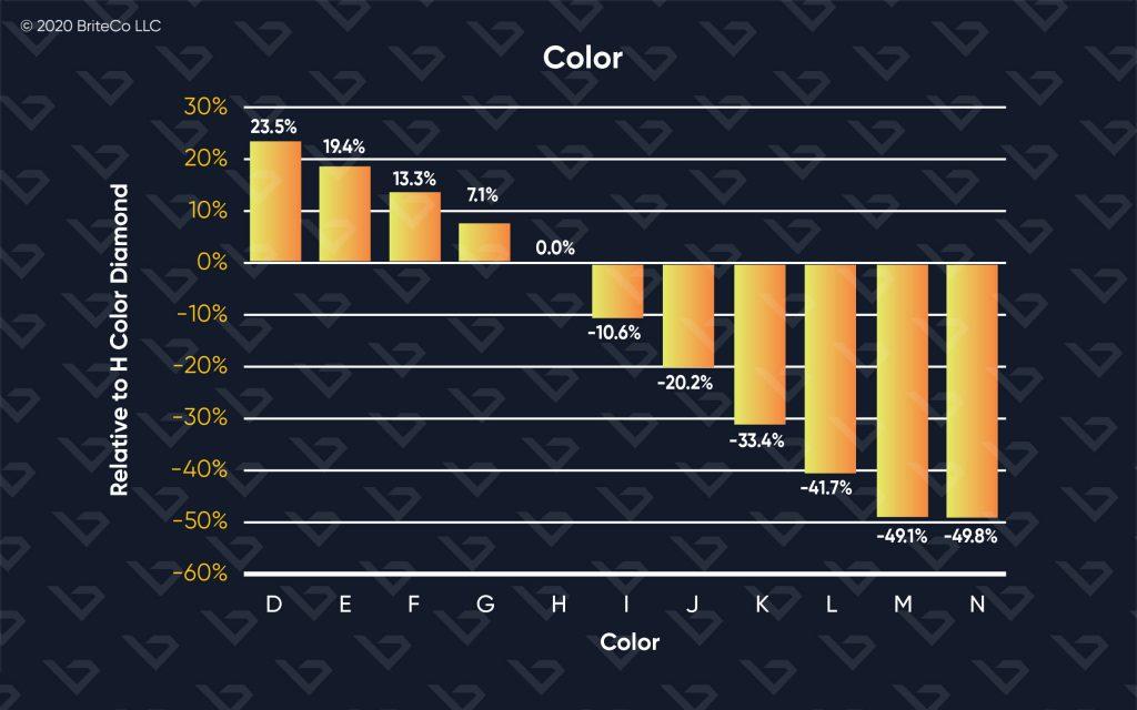 4Cs:Color