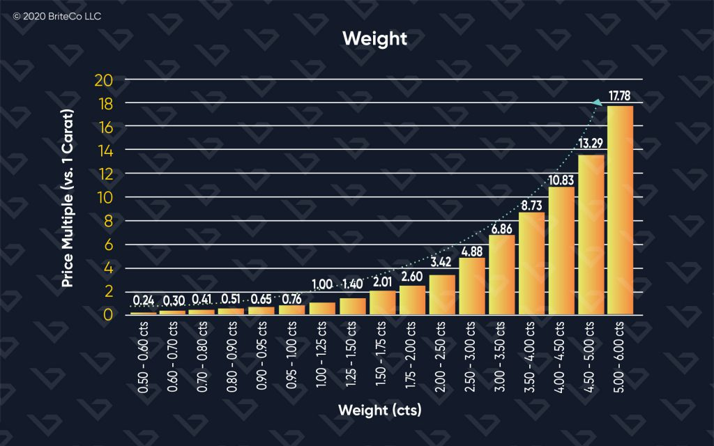4Cs:Carat (weight)