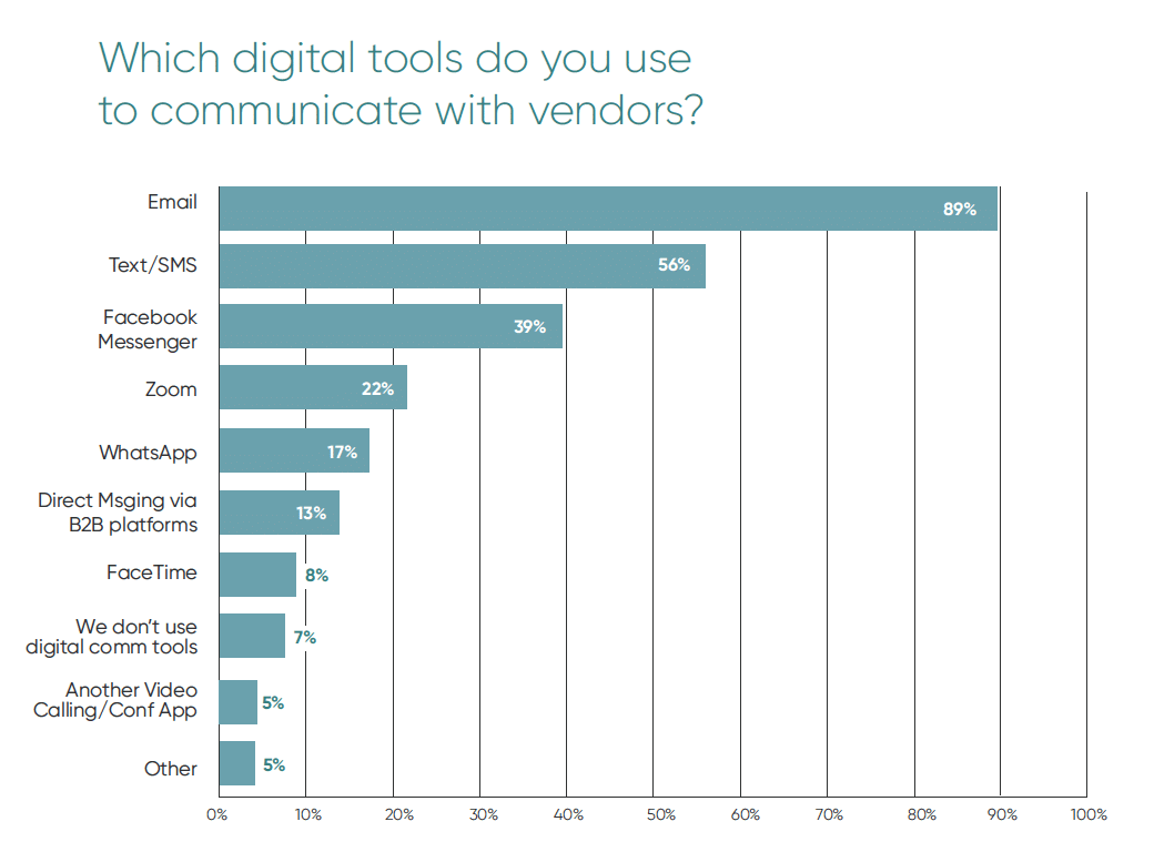 Chart showing that email is the top digital tool Jewelers use to communicate with vendors