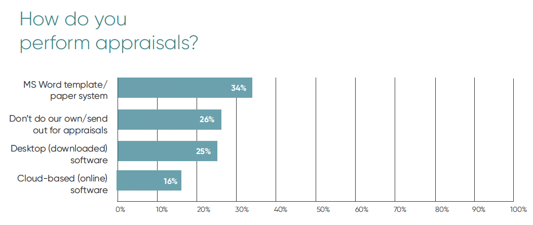 Chart showing that 34% of jewelers still use MS Word Template or paper system to perform appraisals