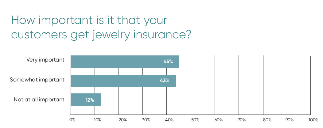 Chart showing that 45% of jeweler's think it is important their customers get Jewelry Insurance